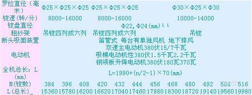 fa502环锭细纱机--产品中心--山东同大集团