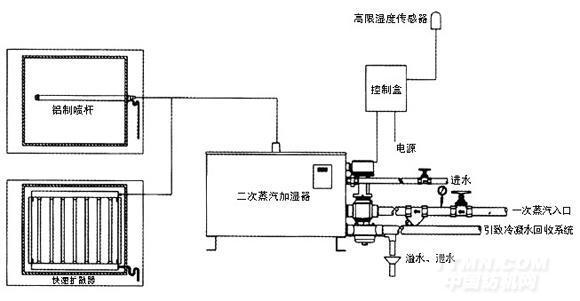 srz系列蒸汽转蒸汽加湿器系统工作原理图