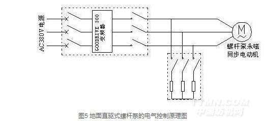 表1 电机参数 电机额定功率 31kW 额定电流 64A 额定频率 40Hz 极对数 12 额定电压 380V 额定输出转矩 1500N•M 地面直驱螺杆泵永磁同步电机功率为31kW,额定电流为64A,充分考虑其高启动扭矩的负载特点,选用Goodrive300-037G/045P-4变频器驱动。由于在螺杆泵停机时,存在弹性反扭矩,抽油杆柱将高速反转,若不加以限制,势必会造成抽油杆脱扣。因此,可以采取电气能耗制动的方法防止反转,利用泄放电阻进行能耗制动,将抽油杆储存的弹性变形能带动电机轴旋转发出的