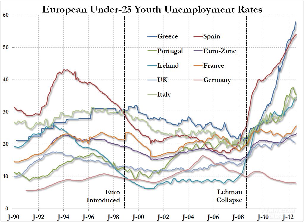 欧元区人口_欧元区 各年龄段人口变化情况