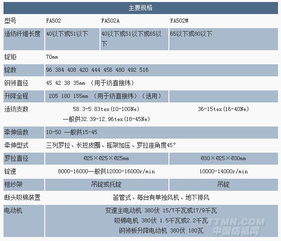 fa502 型细纱机--产品中心--东飞马佐里纺机有限公司