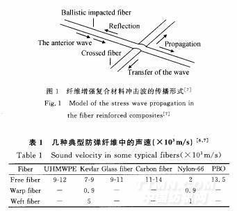 防弹复合材料结构及其防弹机理-中国纺织技术中心