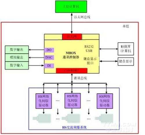 森创hs系列伺服驱动器的网络化控制及应用