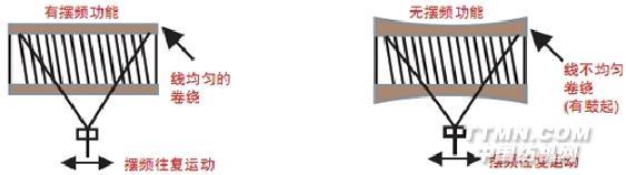安川电机T1000V变频器 T1000V 型是带有纺织机械专用功能的小型矢量控制变频器,T1000V 的特点如下: 可驱动同步电机和感应电机; 标配摆频功能,使线能均匀整齐收卷,如图;  T1000V 型矢量控制变频器摆频功能示意图 完备的瞬时停电对策利用机械惯性(运动)能量的 KEB 功能,即使瞬时停电,电机也不会空转,可以继续运行。 考虑到环境的长寿命设计,保养简单; 耐环境的强化产品,标配有耐湿、耐尘的强化产品,并配有无散热片型; 长寿命设计,风扇、电容器寿命为 10 年(设计寿命)。维护时期可通过
