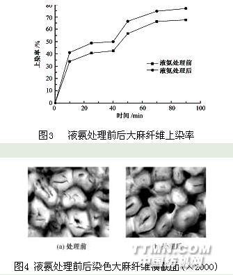 液氨处理对大麻纤维结构与性能的影响