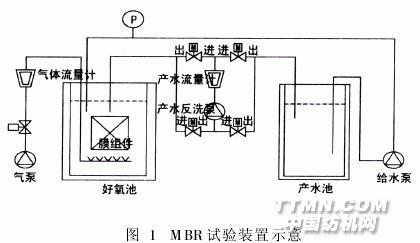 目前工厂对该车间废水的处理措施为:与染色废水混合→投加pac