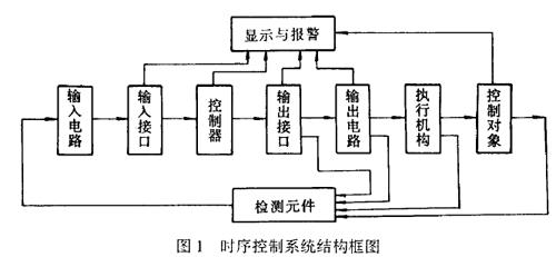 个过程组成的时间顺序控制系统,通常是由输入,输出接口与电路及控制器
