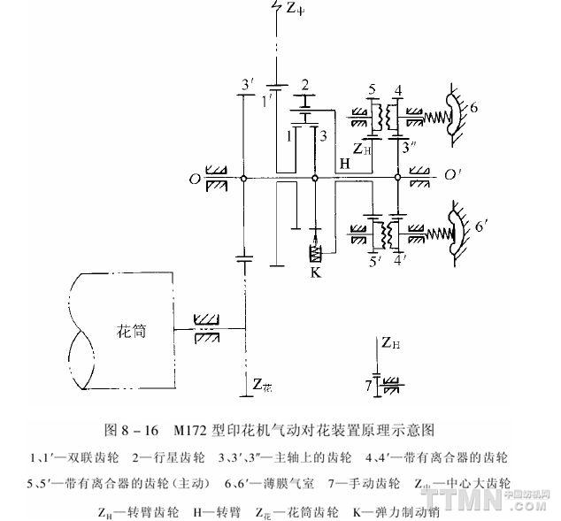 膜片式摩擦离合器结构简图