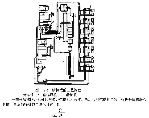 式中:M梳棉机配套台数; Q开清棉联合机的台时产量(kg/台.h); G梳棉机的台时产量(kg/台.h。) 三、清棉联的连接装置 采用清梳联后,清棉机的机构大为简化,从清棉机打手部分输出的原料,由输棉风机经管道送入梳棉机机后的喂棉箱。 配棉头 输棉管与梳棉机后部喂棉箱连接处起分配原棉作用的部分称配棉头,配棉头有高流速迫降式和低流速沉降式两种,如图3-8-2所示,图中(1)为高流速迫降式配棉头,内有挡棉板2(俗称羊角)、调节板1和插入板3,三者相配合,迫使输棉管内水平运行的棉块向下落入喂棉箱内