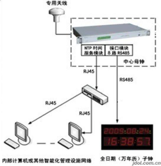 网络时间同步系统 调度中心时钟系统 网络时间同步服务器 GPS时钟系