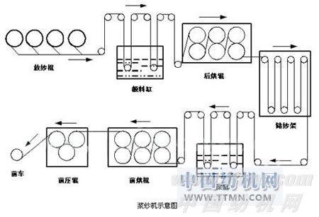 chv100张力控制变频器在浆纱机中的应用