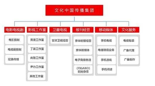 香港公司架构图模板