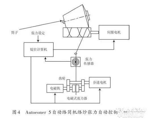 autoconer 5自动络筒机中的现代电子技术