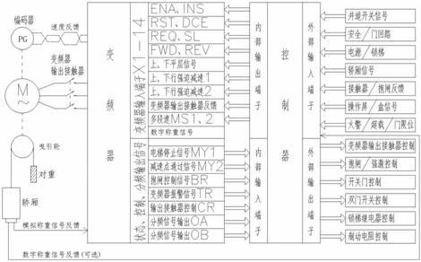 以往专用微机板或plc与变频器的接线都得到简化
