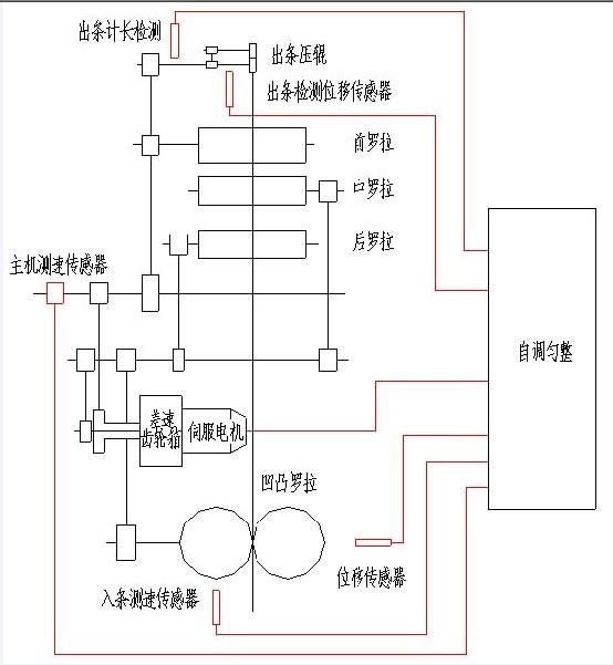 随着市场对成纱质量要求的不断提高,用户厂对纺机设备的要求也越来越高,对并条机的要求就是加装短片段自调匀整装置。因为并条机的并合作用,对长片段重量偏移和短片段周期性质量波动是无法解决的,而且并条机对棉条产生牵伸不匀。而在加装自调匀整装置后,就能自动有效地检测喂入棉条不匀并能实行在线检测、在线调节牵伸倍数,从而控制输出棉条的质量。因此可以看出,并条机加装自调匀整装置对控制成纱质量具有重要的意义,也是并条机发展的一个必然趋势。HY31型并条机是我公司2003年的重点招标项目,该机为单眼高速并条机,最高出条速