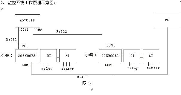 摘要:本文主要论述了台达PLC和HMI以及各类扩展模块在某铁路项目的电力监控系统中的应用,其中涉及电力信号采集、数据运算处理、数据通讯、逻辑开关量控制等。 关键词:数据采集、浮点数、ASCII码、报警、RS通讯。 一、引言 工控产品在大型自动化控制系统中的应用向来讲究的是功能强大、性能稳定、故障率低。而作为主控设备和上位机的PLC和HMI在其中更是起着举足轻重的作用,分担着整个控制系统中大部分的执行和监控任务。在电力监控系统中,主控设备须根据系统中的电压、电流、频率等信号值对整个电力系统中执行机构的动作进