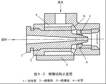 一种典型的喷嘴结构如图9—2所示,它由导纬管i,喷嘴体2,喷嘴座3