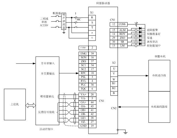 摘要 :本文重点介绍英威腾伺服CHS100驱动器在100m电机线和100m编码器线的长距离传输情况下,克服电磁干扰,在整套吊机系统中,配合运动控制卡,完成硬盘基片加工的成功案例。 关键字 :CHS100 电磁干扰 吊机系统 一、 系统概述 整个系统由三台龙门吊机组成。龙门吊机是一种典型的起重设备,广泛应用于室内外仓库、厂房、码头和露天贮料场等处。每台吊机需要两个驱动器,一个用来驱动伺服电机带动负载完成垂直方向的升降运动,另一个用来驱动电机带动负载完成水平方向的平移运动。三台吊机相互配合,完成硬盘基片的加工